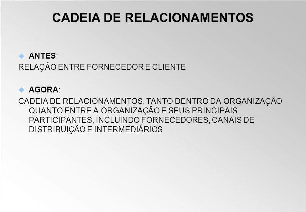 CADEIA DE RELACIONAMENTOS