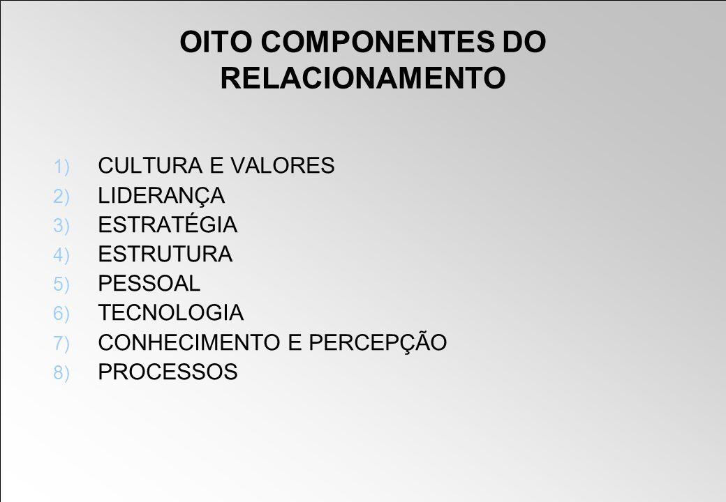 OITO COMPONENTES DO RELACIONAMENTO