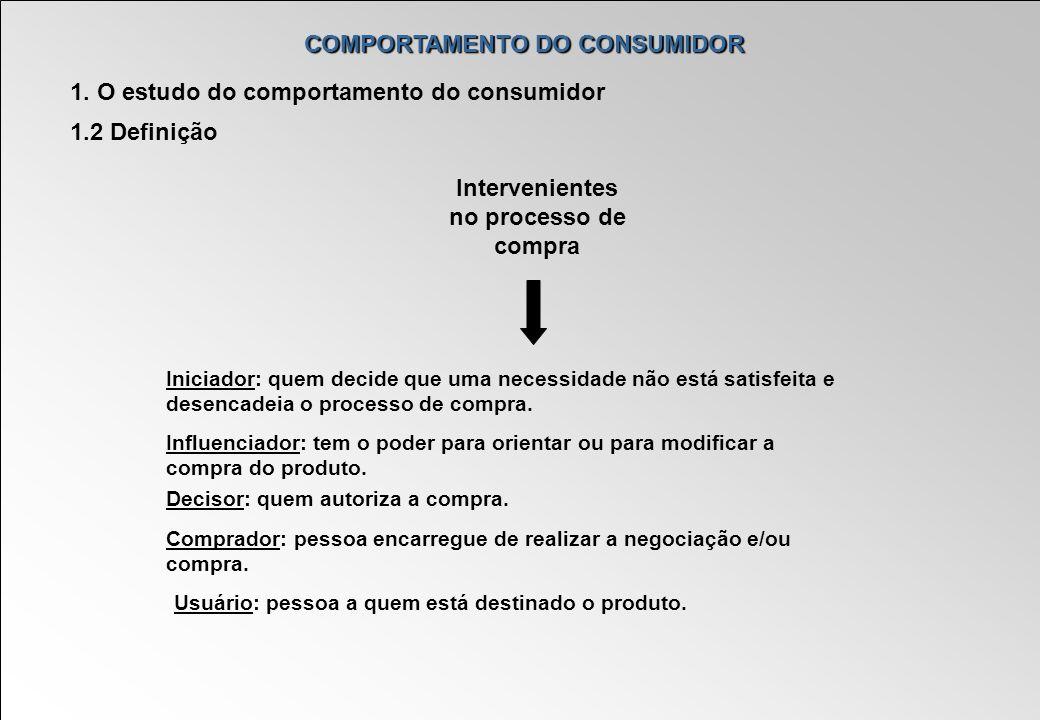 COMPORTAMENTO DO CONSUMIDOR Intervenientes no processo de compra