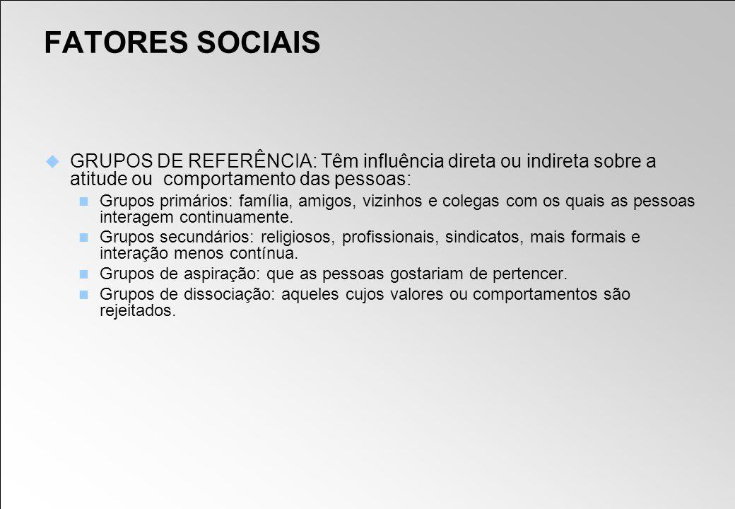 FATORES SOCIAIS GRUPOS DE REFERÊNCIA: Têm influência direta ou indireta sobre a atitude ou comportamento das pessoas: