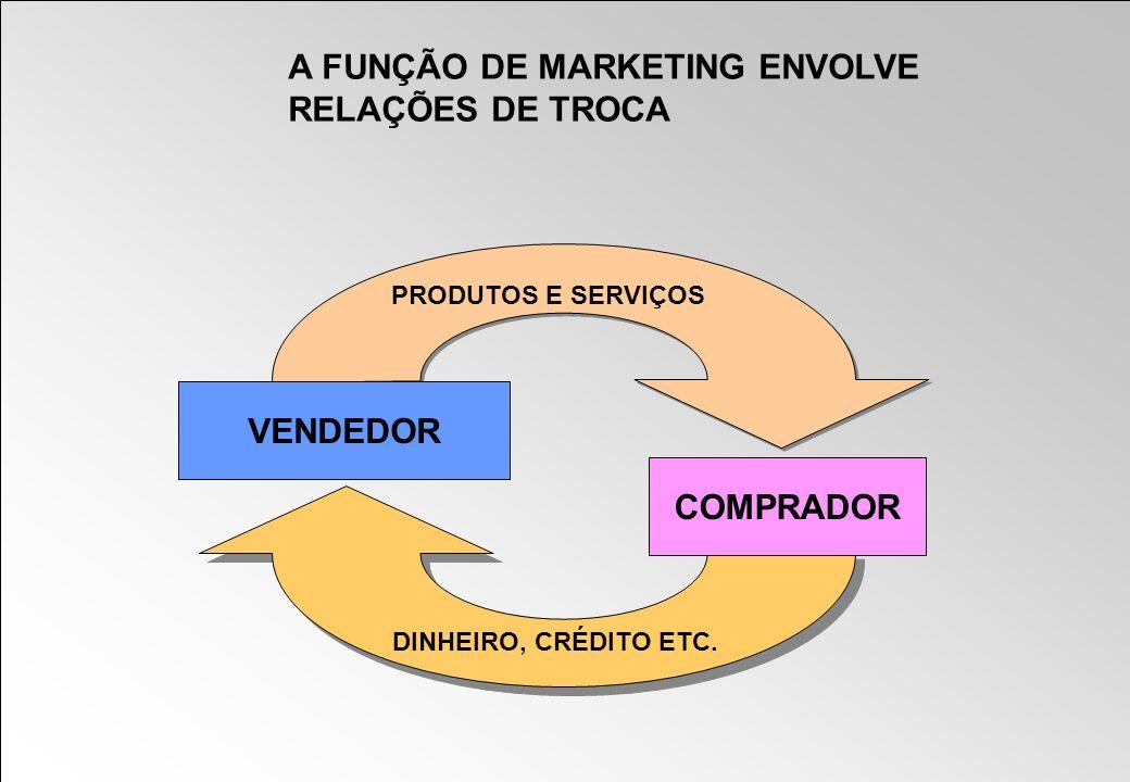 A FUNÇÃO DE MARKETING ENVOLVE RELAÇÕES DE TROCA