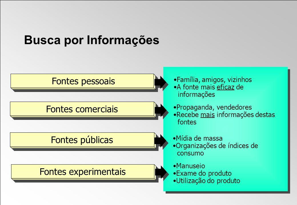 Busca por Informações Fontes pessoais Fontes comerciais
