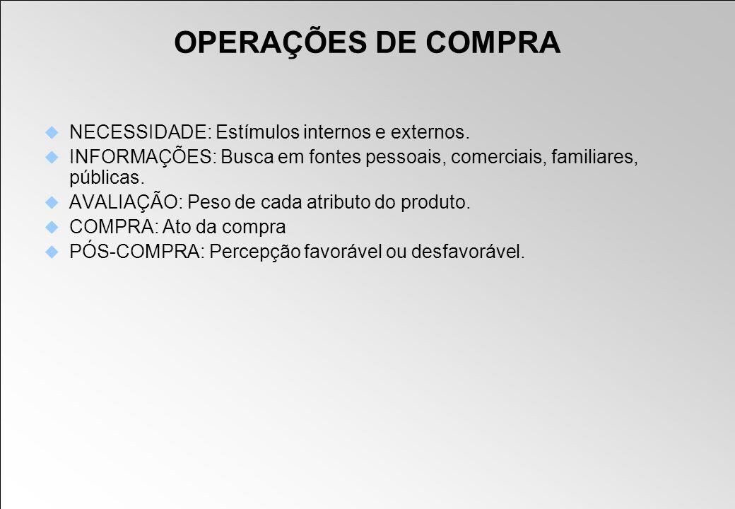 OPERAÇÕES DE COMPRA NECESSIDADE: Estímulos internos e externos.