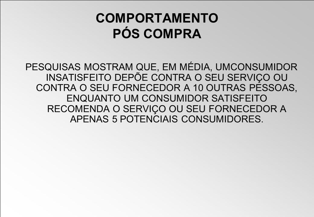 COMPORTAMENTO PÓS COMPRA