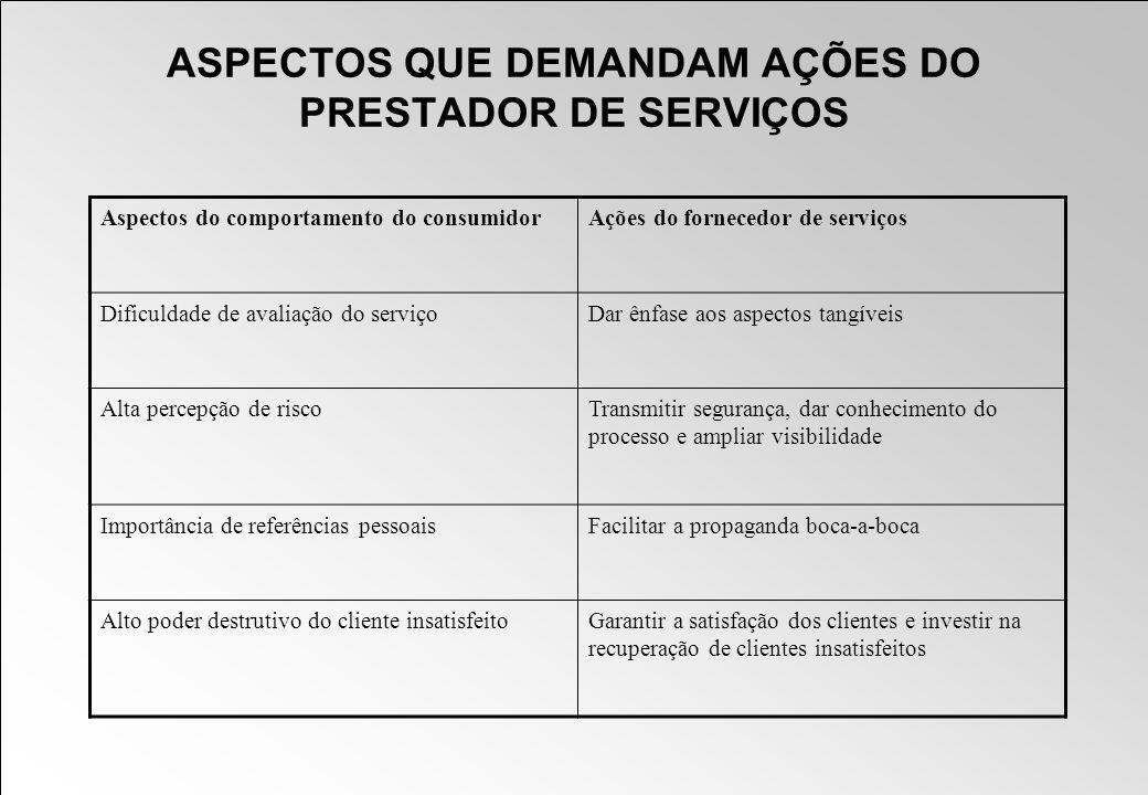 ASPECTOS QUE DEMANDAM AÇÕES DO PRESTADOR DE SERVIÇOS