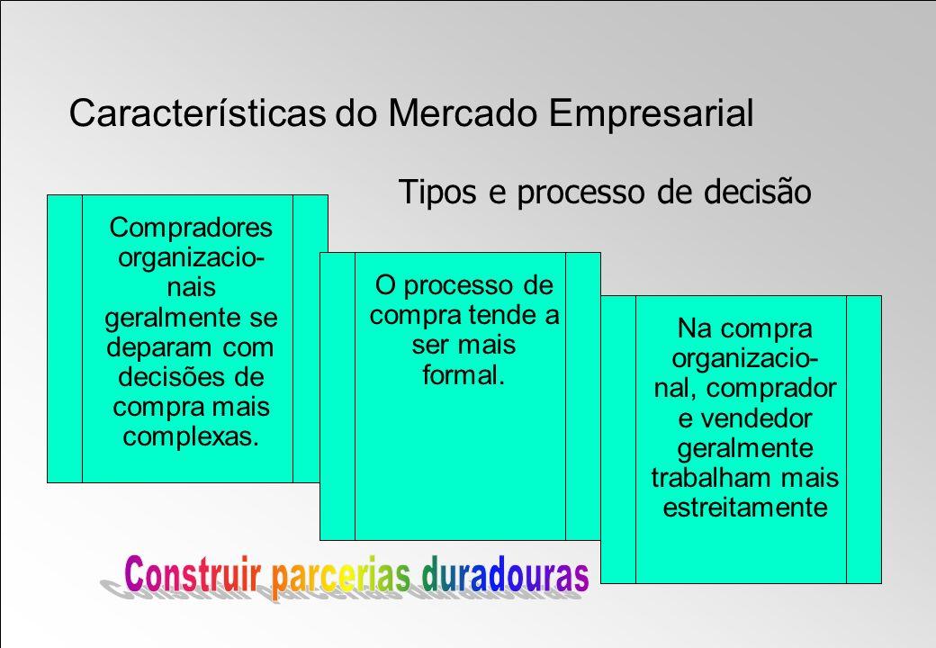 Características do Mercado Empresarial