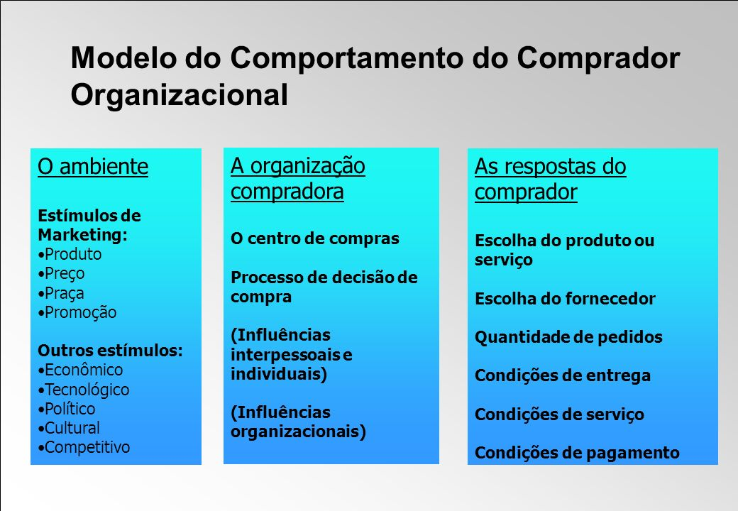 Modelo do Comportamento do Comprador Organizacional