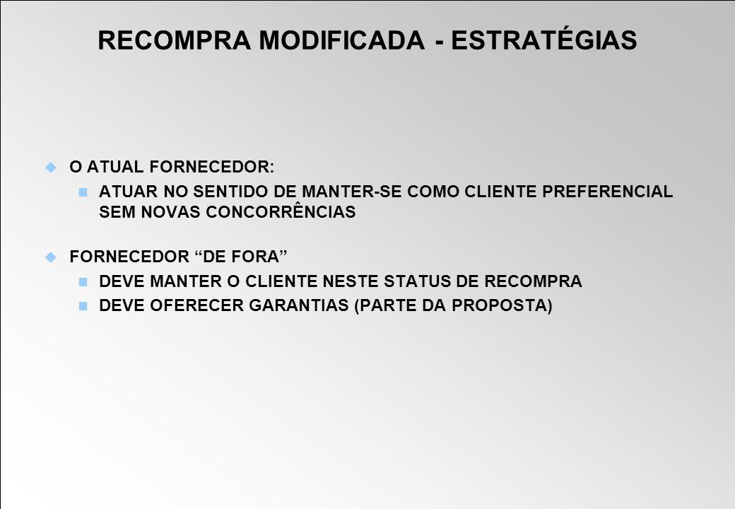 RECOMPRA MODIFICADA - ESTRATÉGIAS