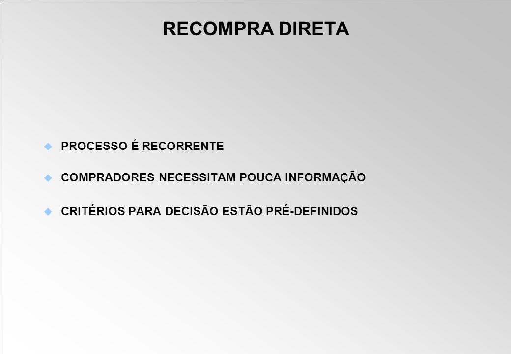 RECOMPRA DIRETA PROCESSO É RECORRENTE