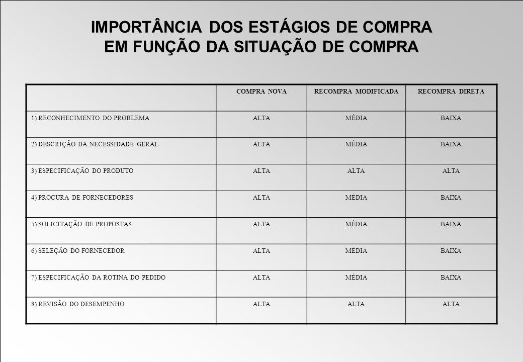 IMPORTÂNCIA DOS ESTÁGIOS DE COMPRA EM FUNÇÃO DA SITUAÇÃO DE COMPRA