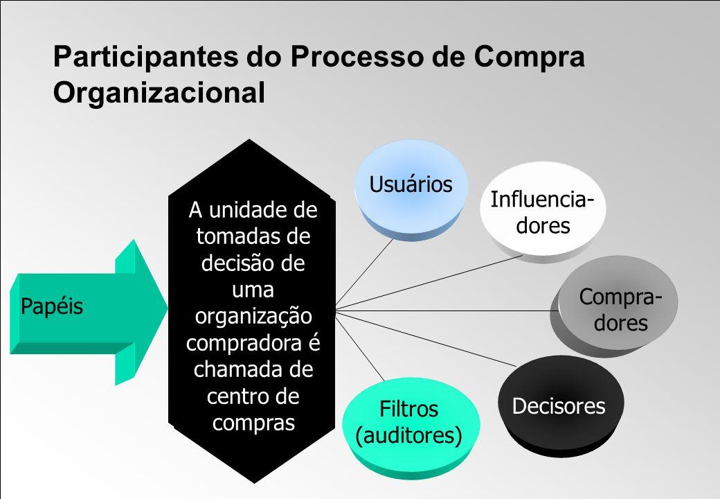 Participantes do Processo de Compra Organizacional