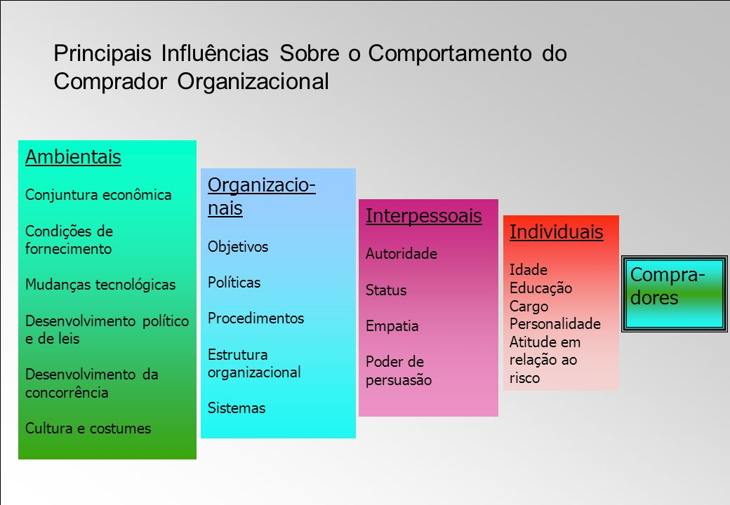 Principais Influências Sobre o Comportamento do Comprador Organizacional