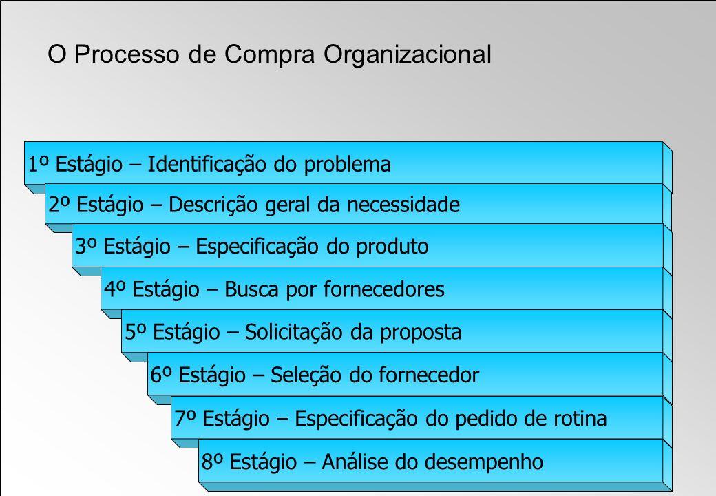 O Processo de Compra Organizacional