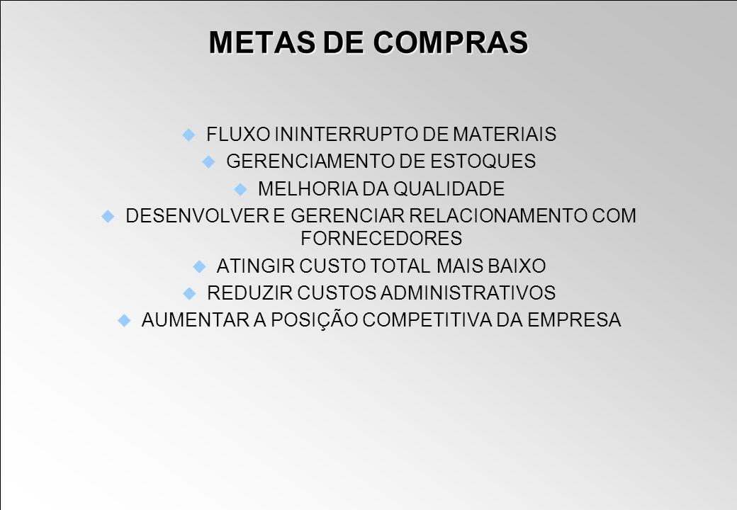 METAS DE COMPRAS FLUXO ININTERRUPTO DE MATERIAIS