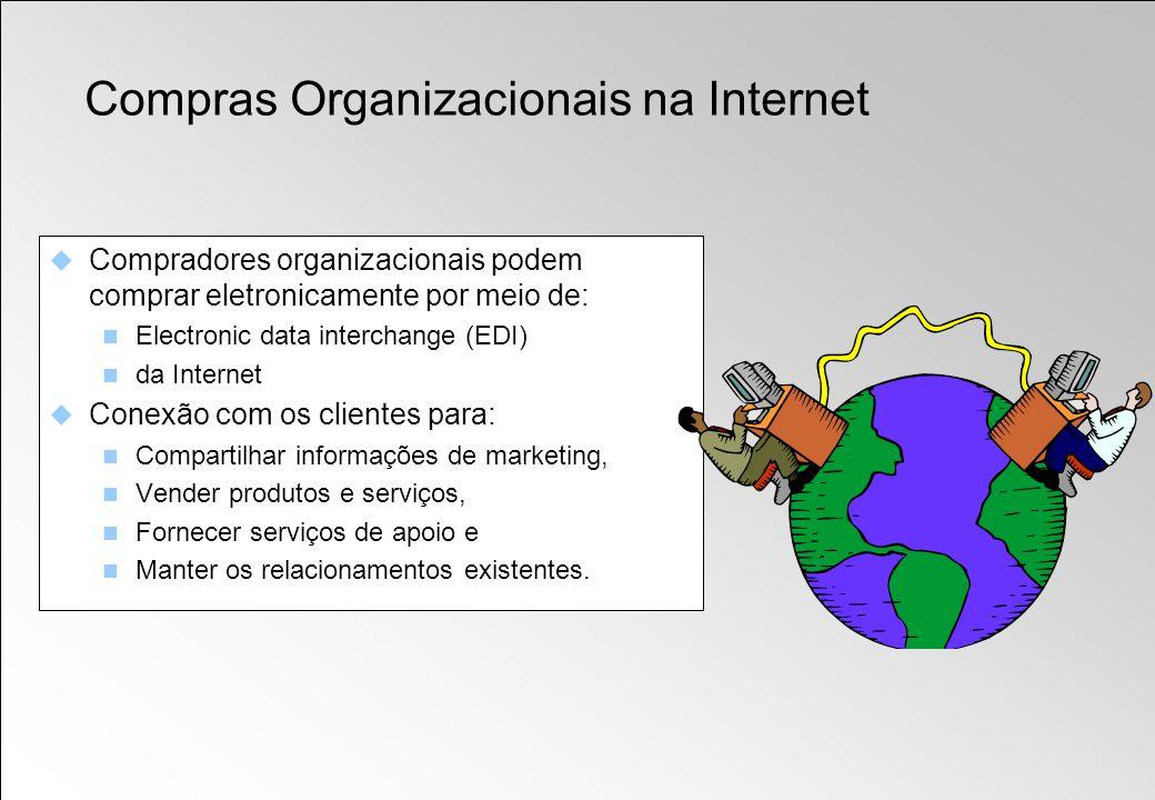 Compras Organizacionais na Internet