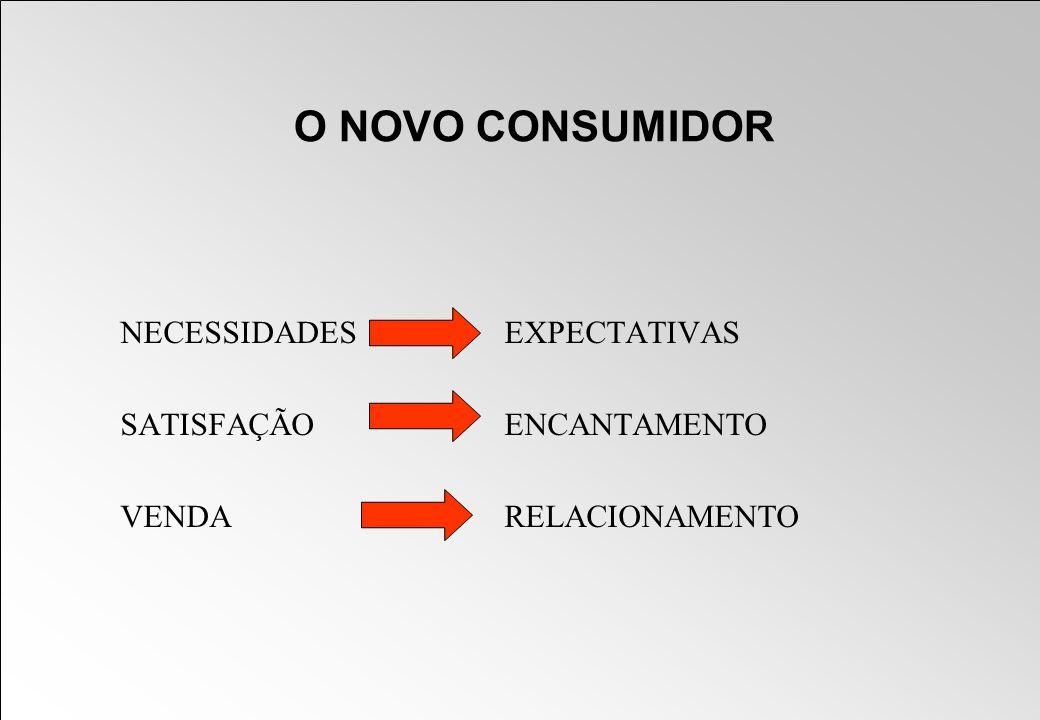 O NOVO CONSUMIDOR NECESSIDADES EXPECTATIVAS SATISFAÇÃO ENCANTAMENTO