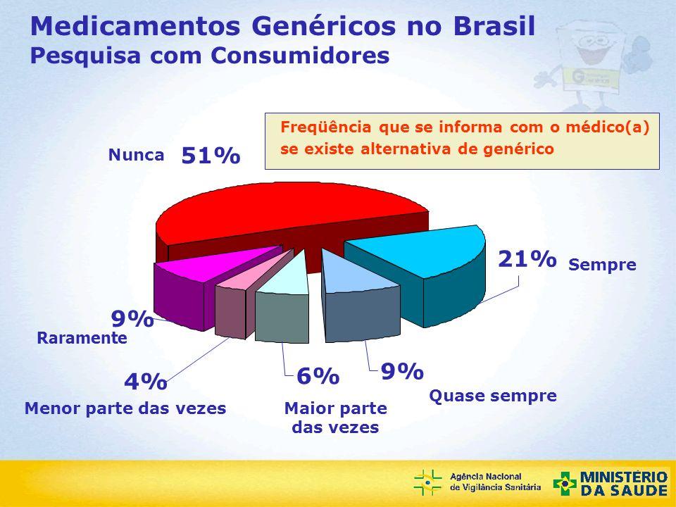 Medicamentos Genéricos no Brasil Pesquisa com Consumidores