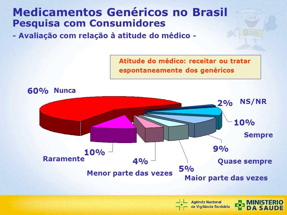 Medicamentos Genéricos no Brasil Pesquisa com Consumidores - Avaliação com relação à atitude do médico -