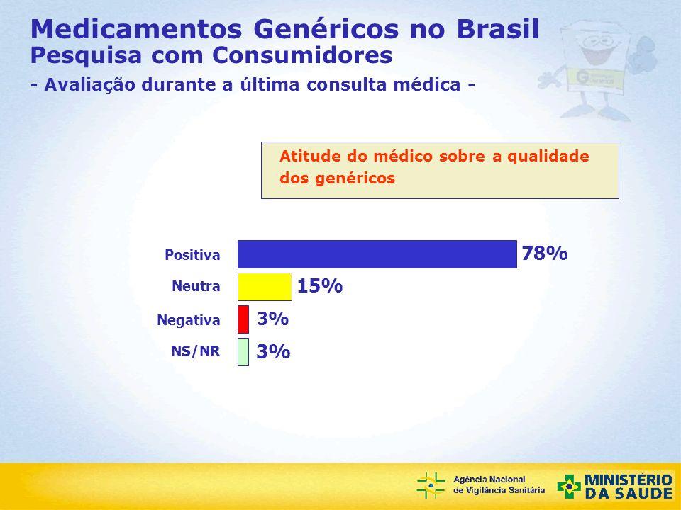 Medicamentos Genéricos no Brasil Pesquisa com Consumidores - Avaliação durante a última consulta médica -