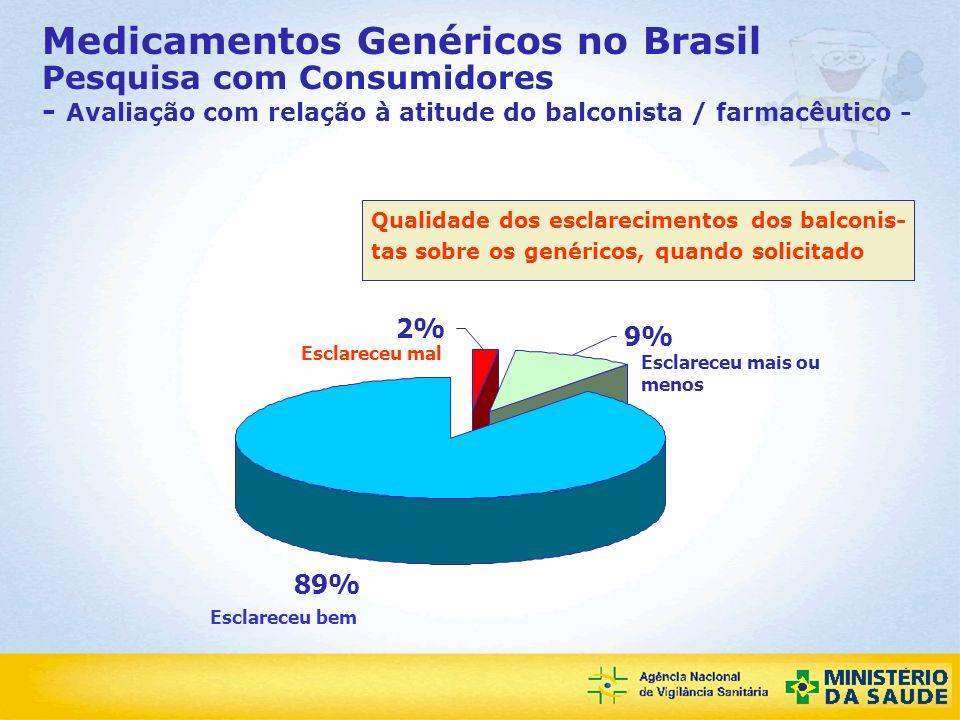 Medicamentos Genéricos no Brasil Pesquisa com Consumidores - Avaliação com relação à atitude do balconista / farmacêutico -