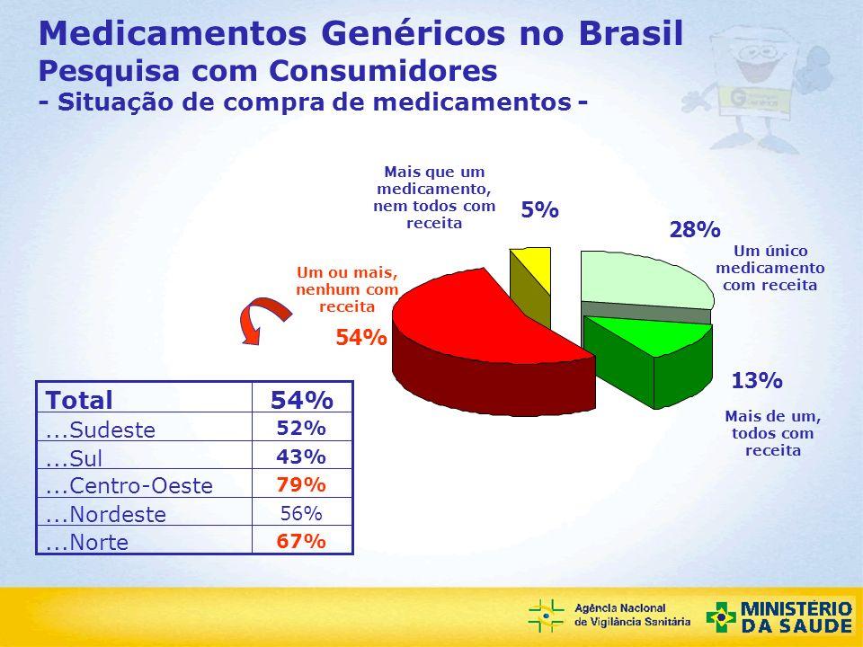 Medicamentos Genéricos no Brasil Pesquisa com Consumidores - Situação de compra de medicamentos -