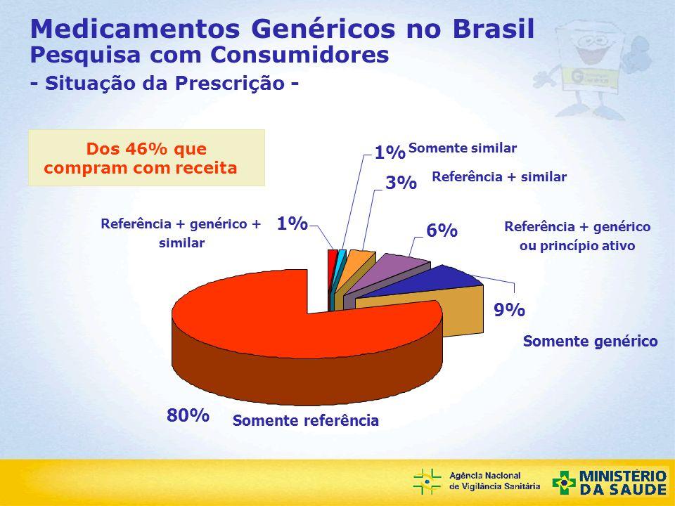 Dos 46% que compram com receita Referência + genérico +