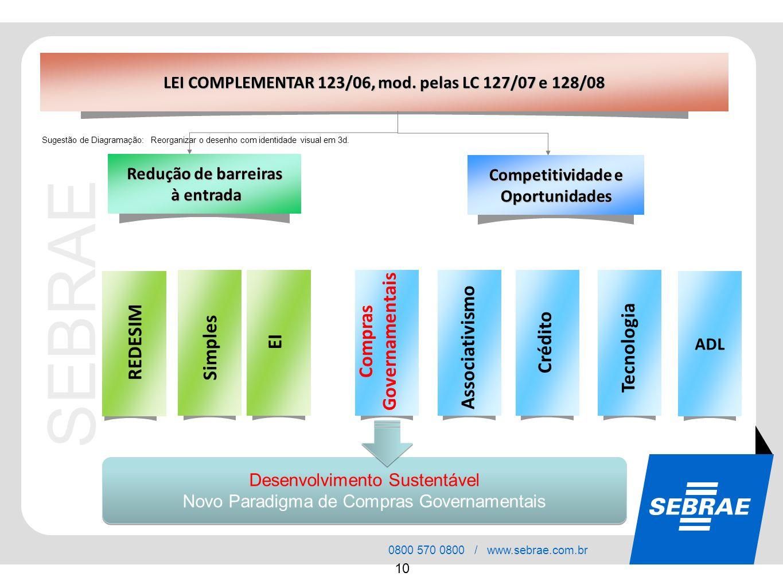 Governamentais Compras Associativismo REDESIM Crédito Tecnologia