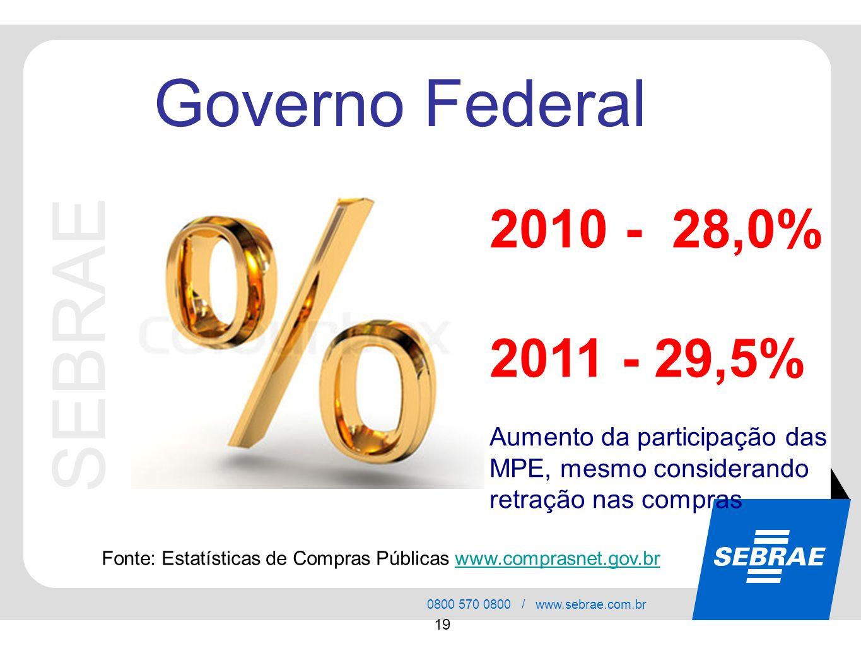 SEBRAE Governo Federal 2010 - 28,0% 2011 - 29,5%
