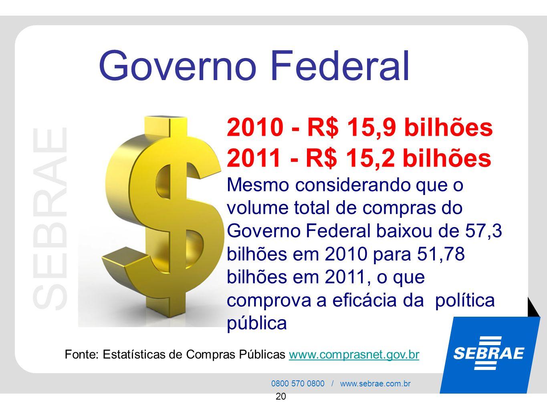 SEBRAE Governo Federal 2010 - R$ 15,9 bilhões 2011 - R$ 15,2 bilhões