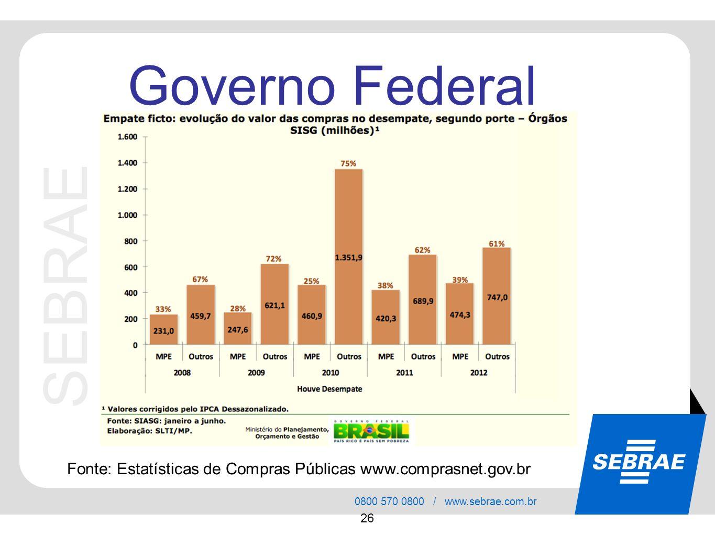 Governo Federal Fonte: Estatísticas de Compras Públicas www.comprasnet.gov.br