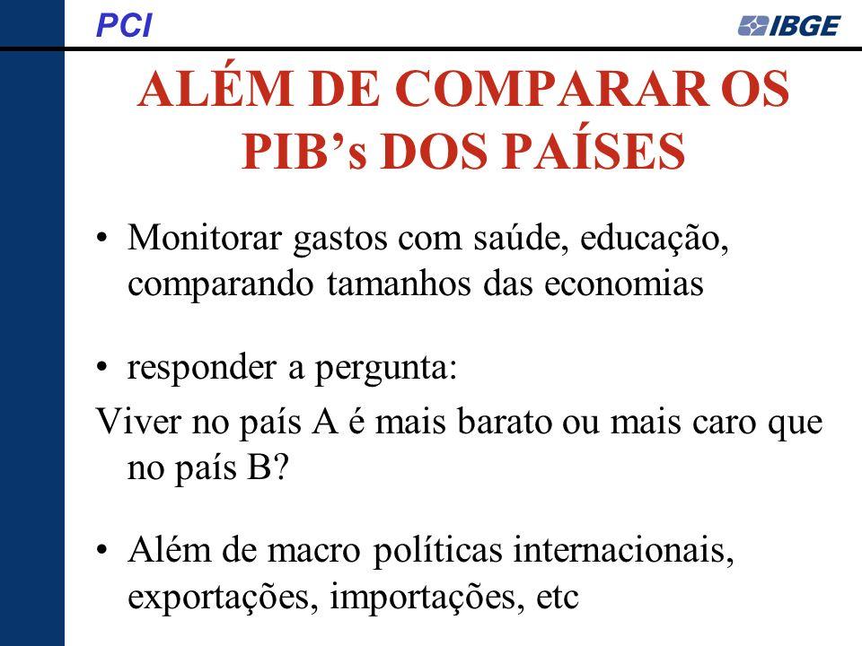 ALÉM DE COMPARAR OS PIB's DOS PAÍSES