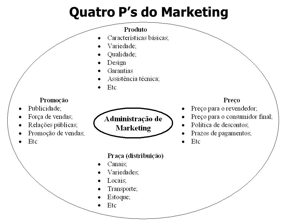 Quatro P's do Marketing