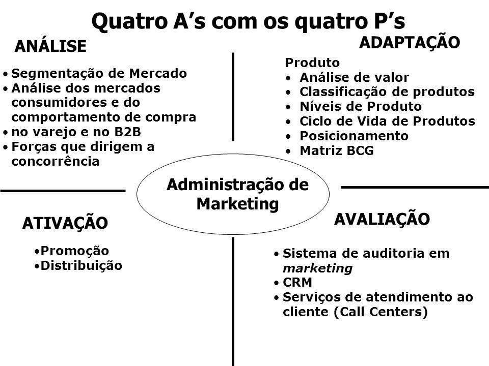 Quatro A's com os quatro P's Administração de Marketing