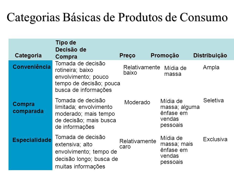 Categorias Básicas de Produtos de Consumo