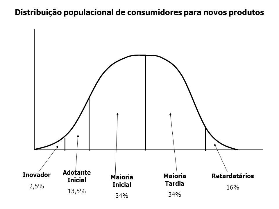 Distribuição populacional de consumidores para novos produtos