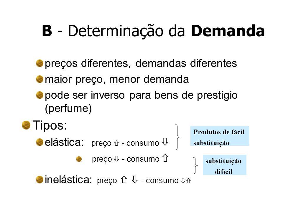 B - Determinação da Demanda
