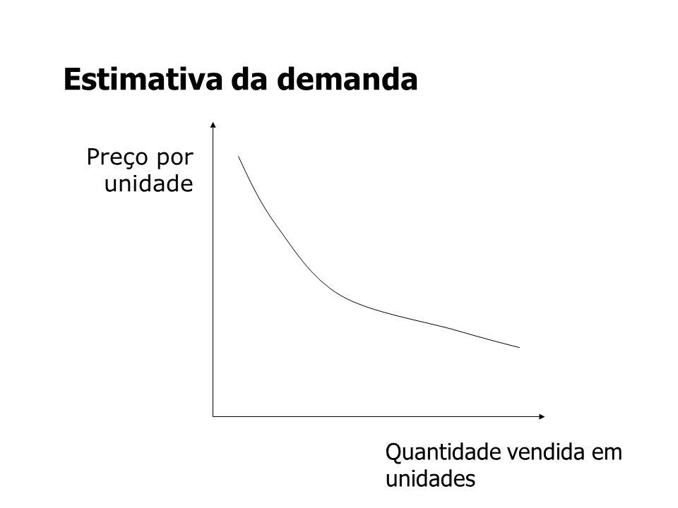 Estimativa da demanda Preço por unidade Quantidade vendida em unidades