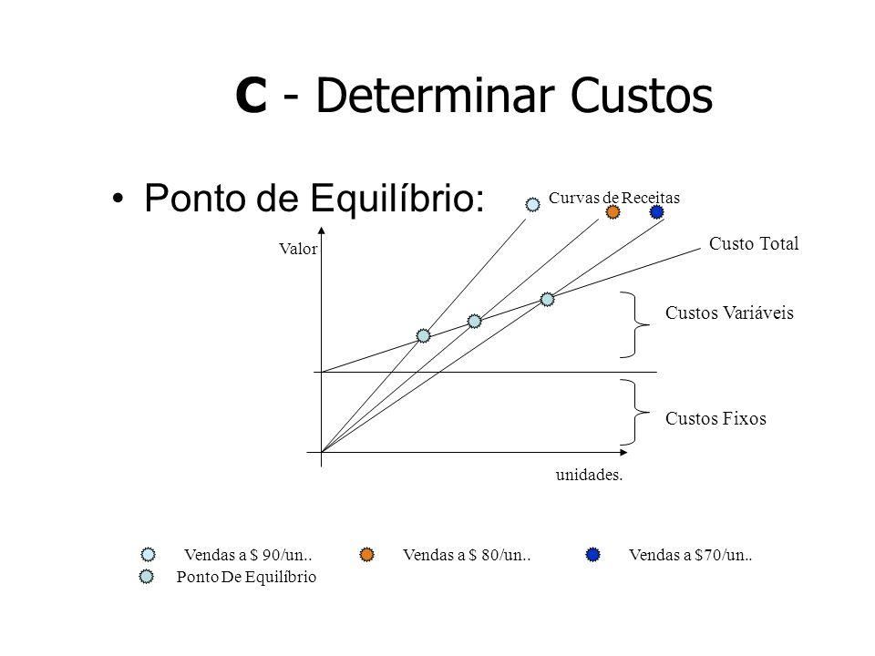 C - Determinar Custos Ponto de Equilíbrio: Custo Total