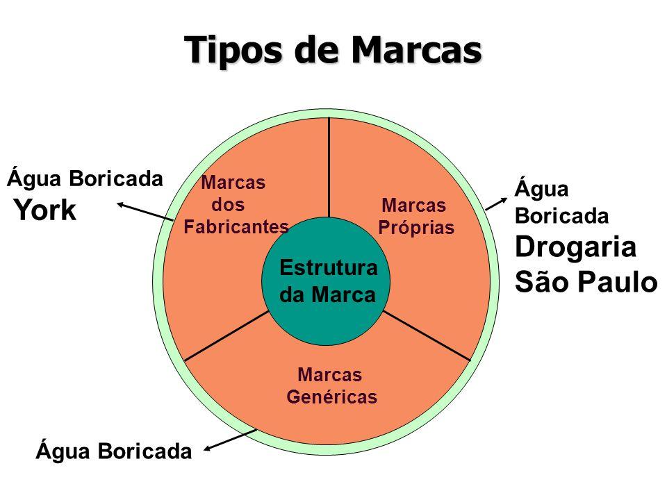 Tipos de Marcas Água Boricada Água Boricada Drogaria São Paulo York
