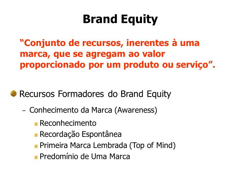 Brand Equity Conjunto de recursos, inerentes à uma marca, que se agregam ao valor proporcionado por um produto ou serviço .
