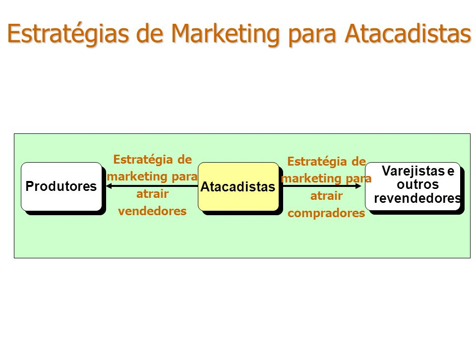 Estratégias de Marketing para Atacadistas