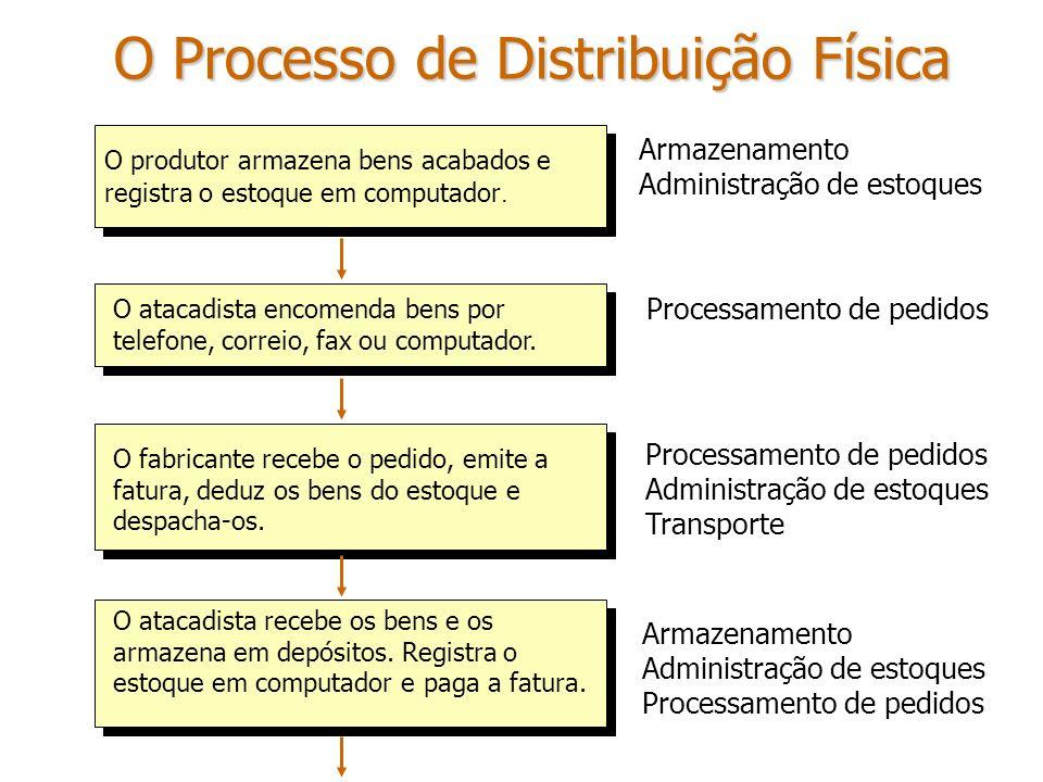 O Processo de Distribuição Física