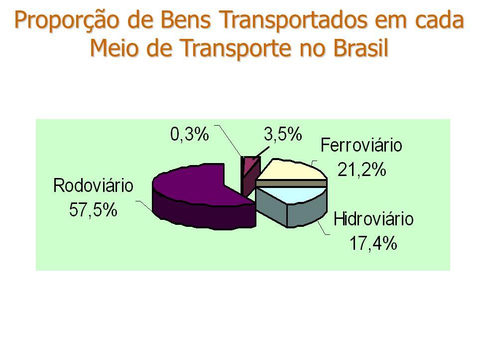Proporção de Bens Transportados em cada Meio de Transporte no Brasil