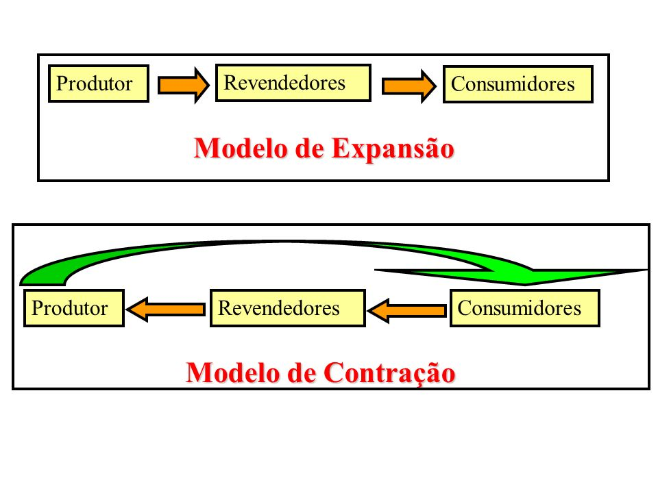 Modelo de Expansão Modelo de Contração