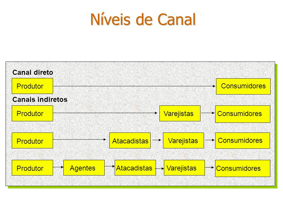 Níveis de Canal Canal direto Produtor Consumidores Canais indiretos