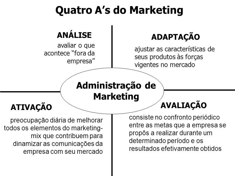 Quatro A's do Marketing Administração de Marketing