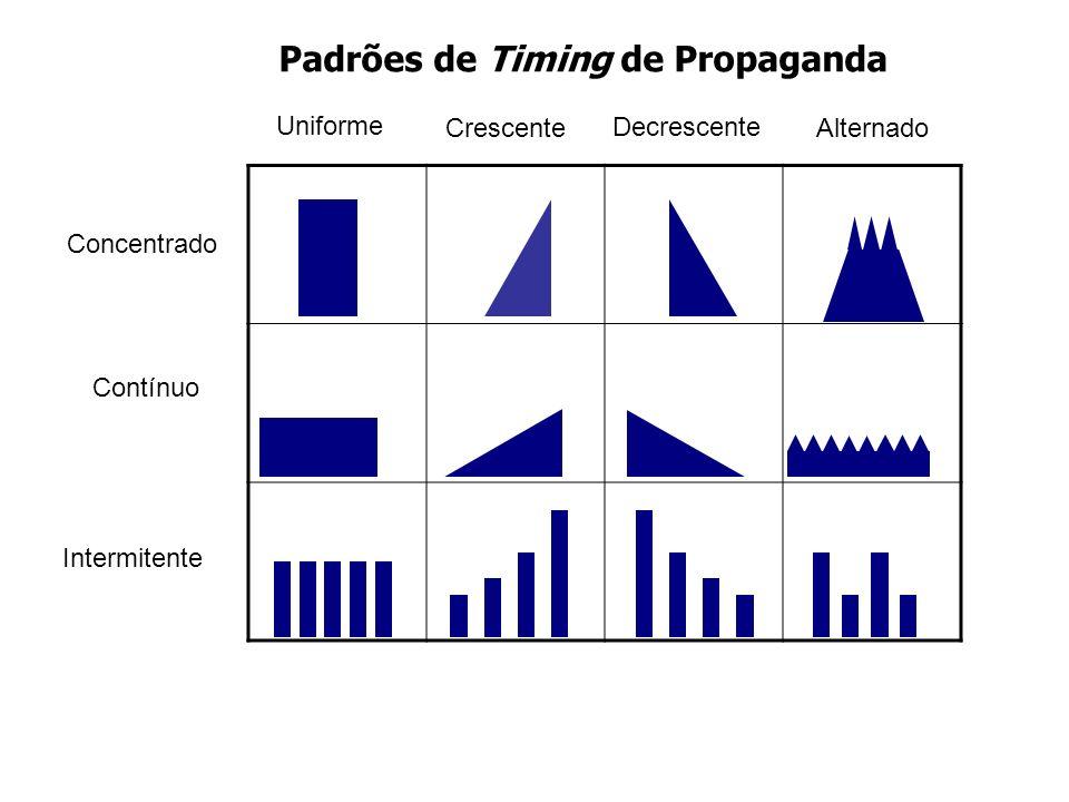 Padrões de Timing de Propaganda