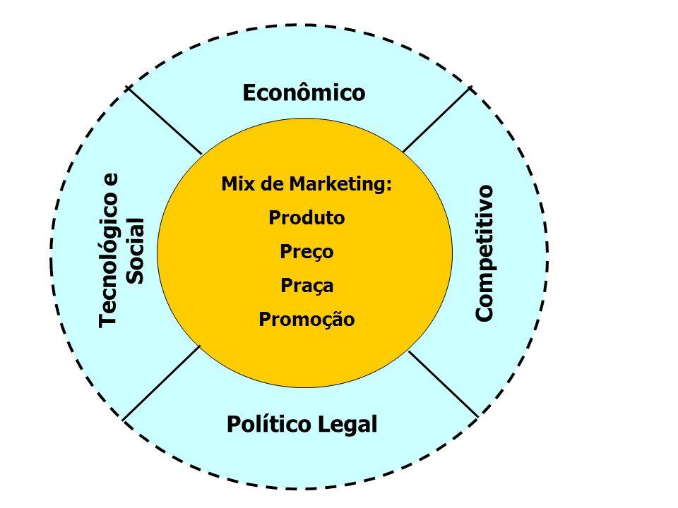 Econômico Político Legal Tecnológico e Social Competitivo