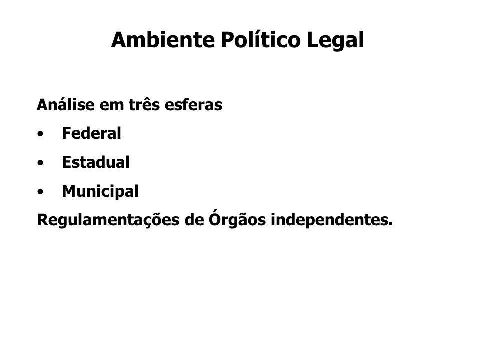 Ambiente Político Legal