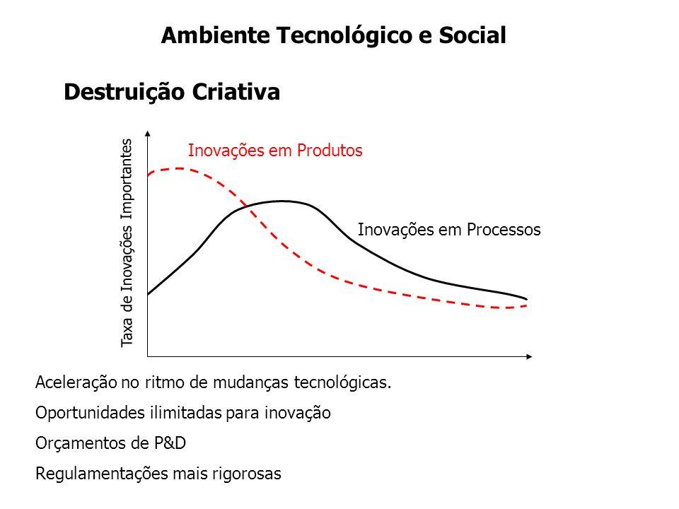 Ambiente Tecnológico e Social